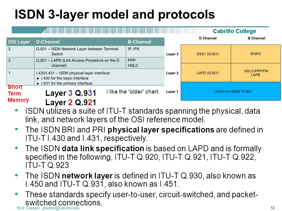 Rick Graziani graziani@cabrillo.edu12 ISDN 3-layer model and protocols ISDN utilizes a suite of ITU-T standards spanning the physical, data link, and network layers of the OSI reference model.