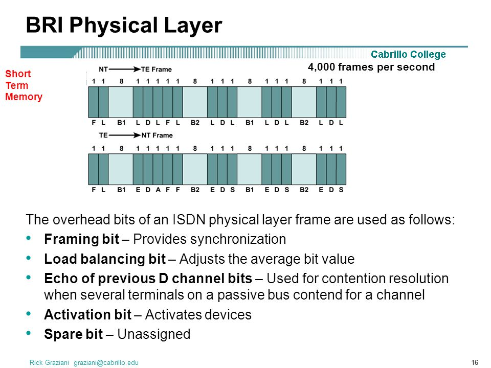 Rick Graziani graziani@cabrillo.edu16 BRI Physical Layer The overhead bits of an ISDN physical layer frame are used as follows: Framing bit – Provides synchronization Load balancing bit – Adjusts the average bit value Echo of previous D channel bits – Used for contention resolution when several terminals on a passive bus contend for a channel Activation bit – Activates devices Spare bit – Unassigned 4,000 frames per second Short Term Memory