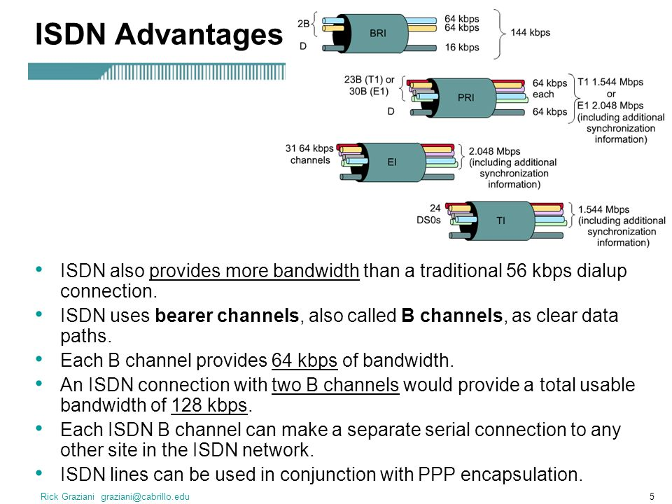 Rick Graziani graziani@cabrillo.edu5 ISDN Advantages ISDN also provides more bandwidth than a traditional 56 kbps dialup connection.