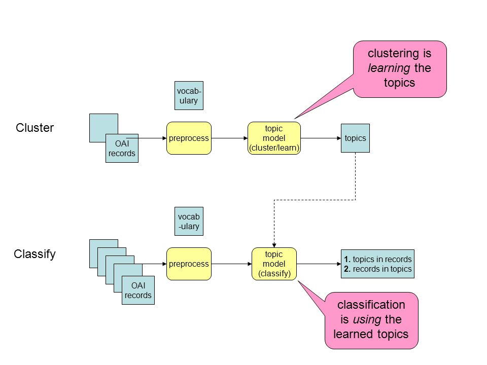 Cluster Classify OAI records vocab- ulary preprocess topic model (cluster/learn) topics clustering is learning the topics OAI records vocab -ulary pre