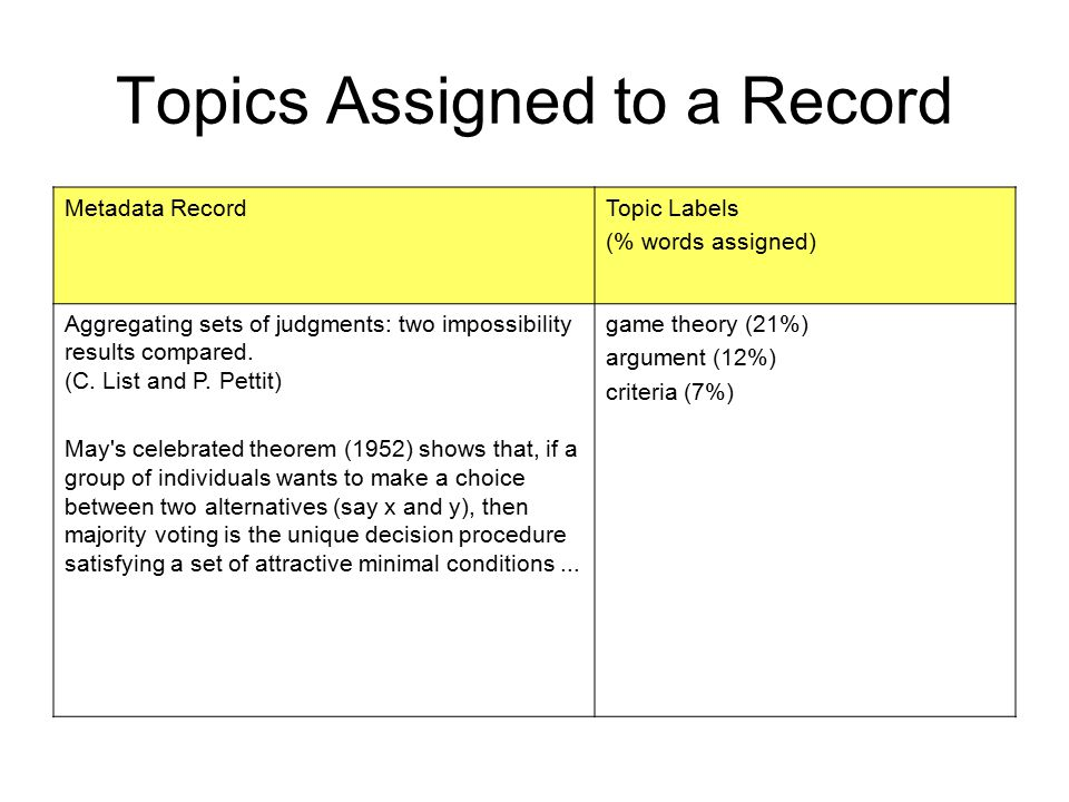 Topics Assigned to a Record Metadata RecordTopic Labels (% words assigned) Aggregating sets of judgments: two impossibility results compared. (C. List