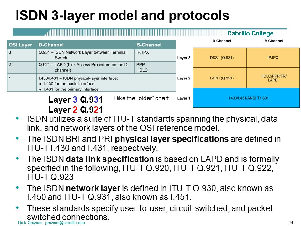 Rick Graziani graziani@cabrillo.edu14 ISDN 3-layer model and protocols ISDN utilizes a suite of ITU-T standards spanning the physical, data link, and network layers of the OSI reference model.