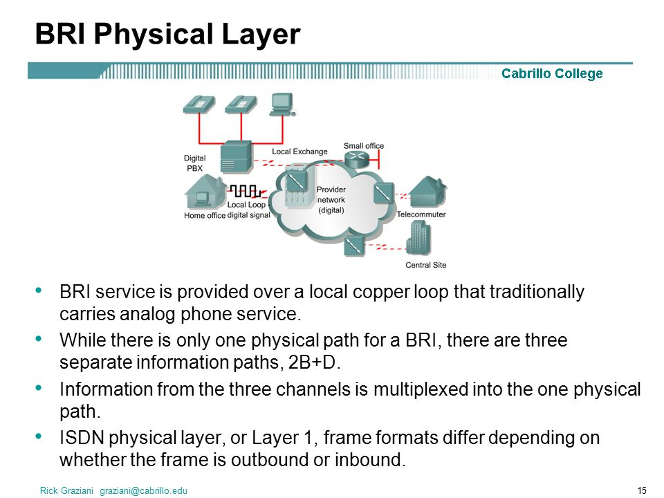 Rick Graziani graziani@cabrillo.edu15 BRI Physical Layer BRI service is provided over a local copper loop that traditionally carries analog phone service.