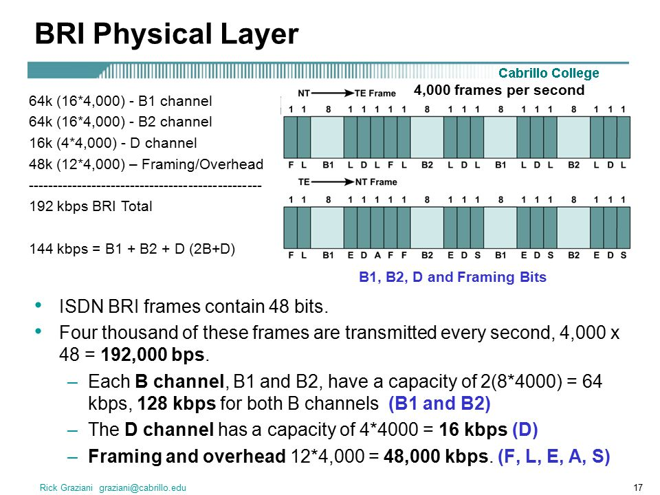 Rick Graziani graziani@cabrillo.edu17 BRI Physical Layer ISDN BRI frames contain 48 bits.