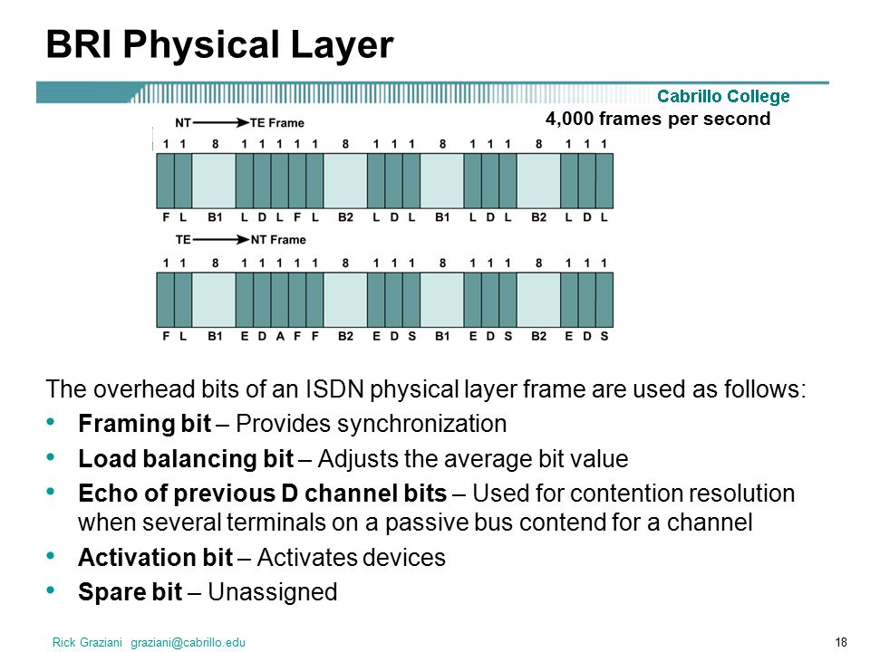 Rick Graziani graziani@cabrillo.edu18 BRI Physical Layer The overhead bits of an ISDN physical layer frame are used as follows: Framing bit – Provides synchronization Load balancing bit – Adjusts the average bit value Echo of previous D channel bits – Used for contention resolution when several terminals on a passive bus contend for a channel Activation bit – Activates devices Spare bit – Unassigned 4,000 frames per second