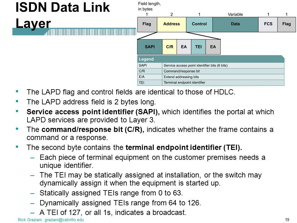 Rick Graziani graziani@cabrillo.edu19 ISDN Data Link Layer The LAPD flag and control fields are identical to those of HDLC.