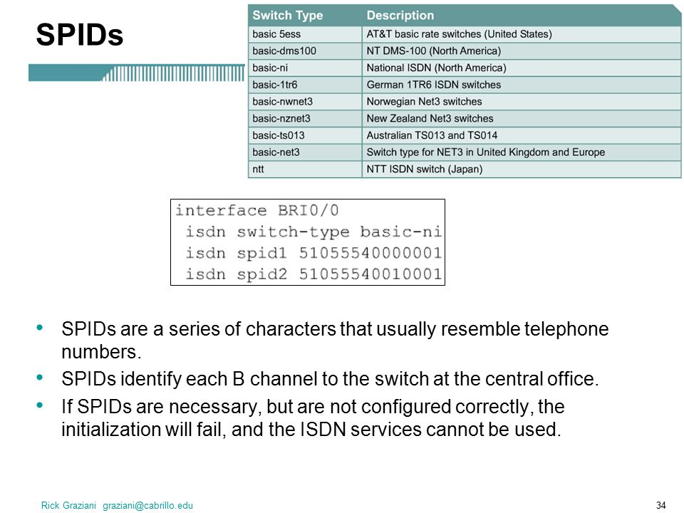 Rick Graziani graziani@cabrillo.edu34 SPIDs SPIDs are a series of characters that usually resemble telephone numbers.