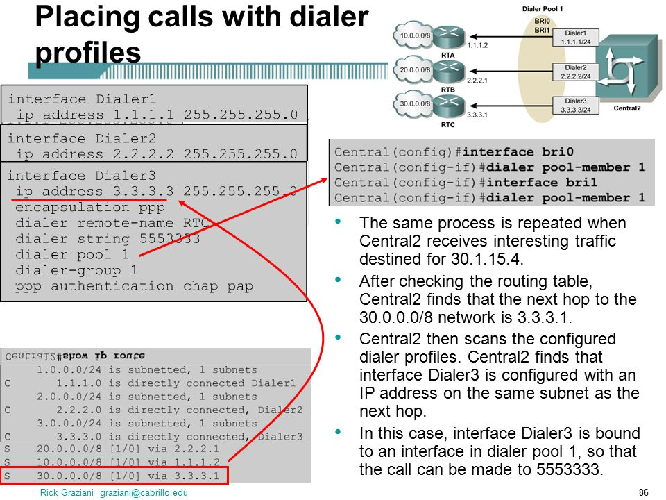 Rick Graziani graziani@cabrillo.edu86 Placing calls with dialer profiles The same process is repeated when Central2 receives interesting traffic destined for 30.1.15.4.