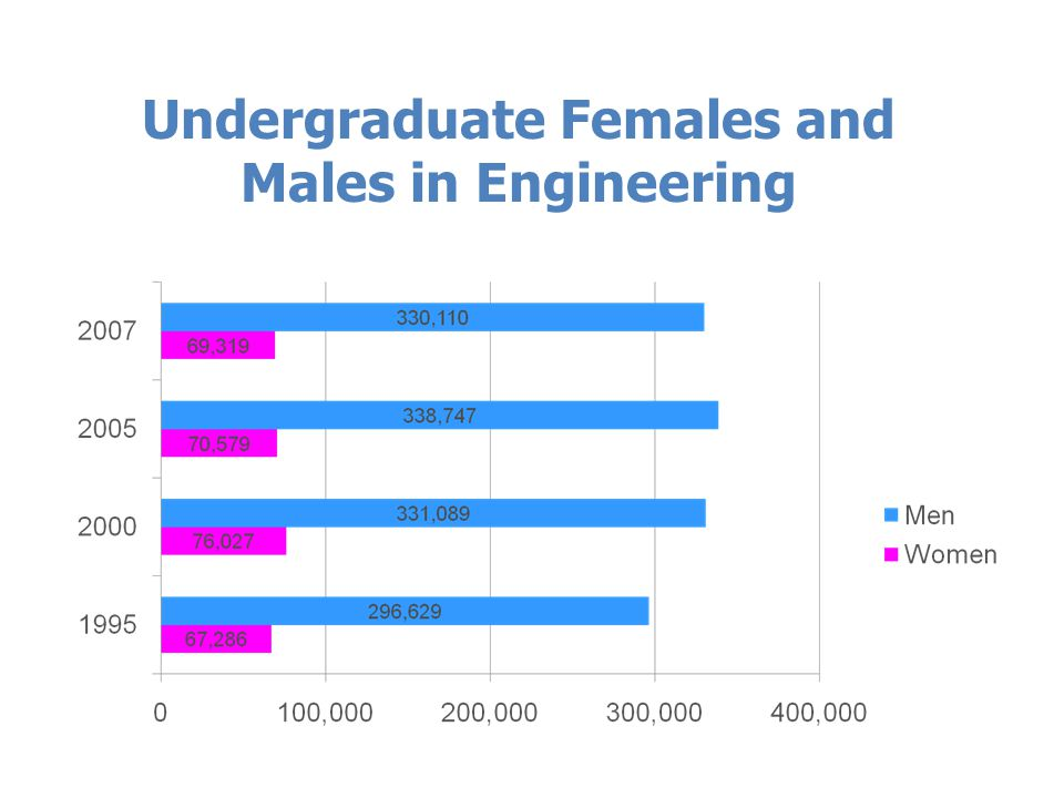 Undergraduate Females and Males in Engineering