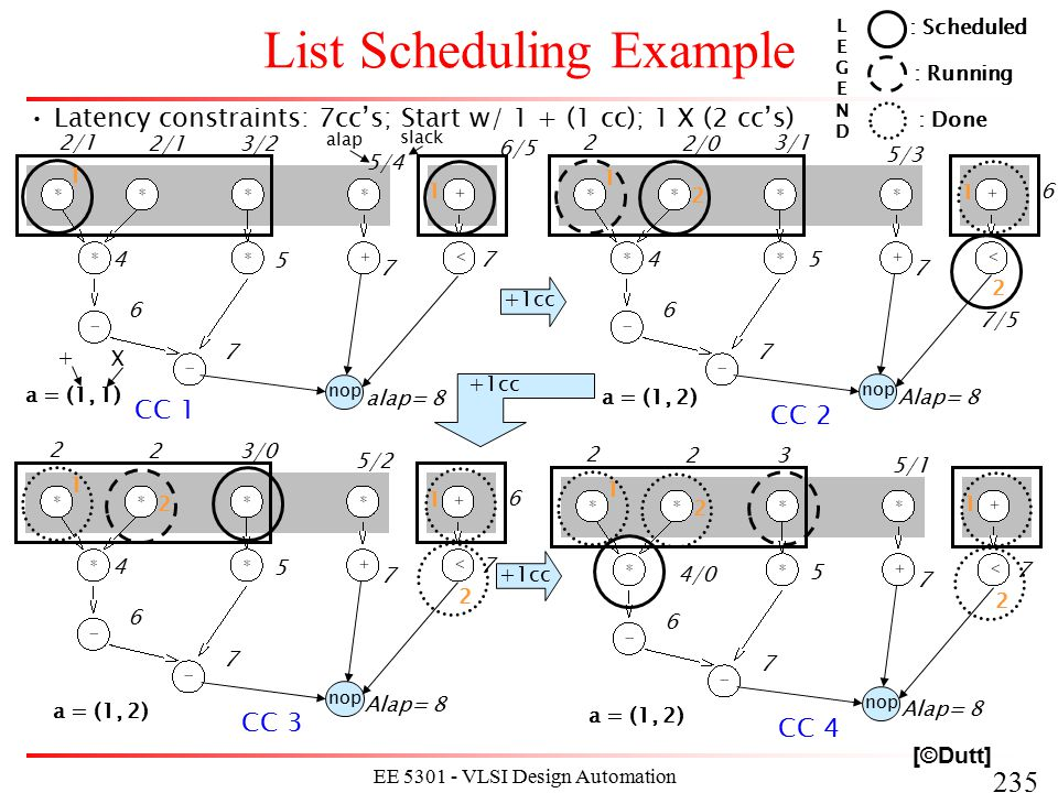 235 EE 5301 - VLSI Design Automation I List Scheduling Example [©Dutt] Latency constraints: 7cc's; Start w/ 1 + (1 cc); 1 X (2 cc's) nop alap= 8 7 7 7
