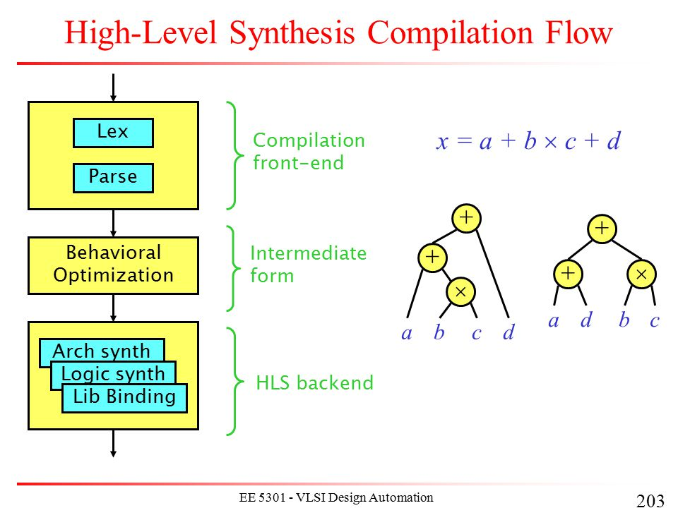 203 EE 5301 - VLSI Design Automation I High-Level Synthesis Compilation Flow Lex Parse Compilation front-end Behavioral Optimization Intermediate form