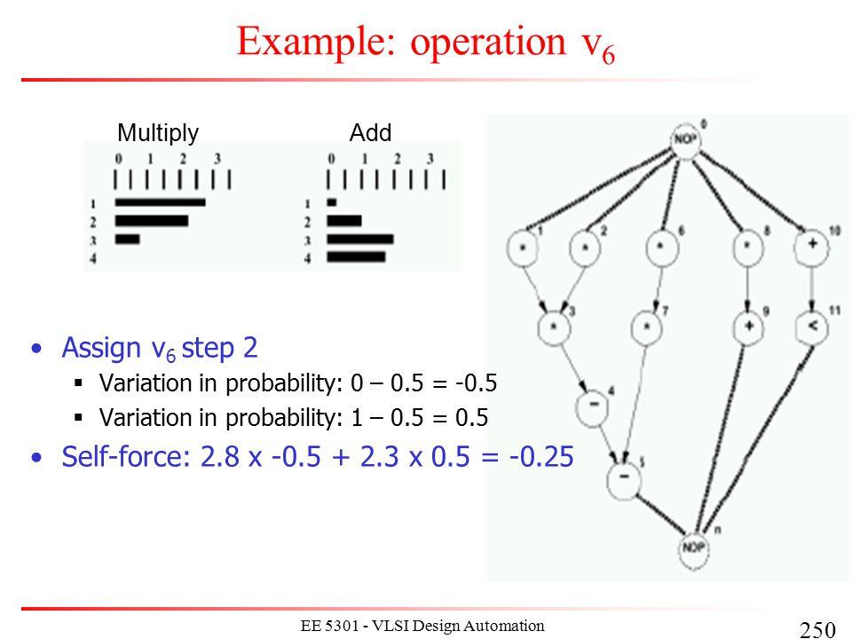 250 EE 5301 - VLSI Design Automation I Example: operation v 6 MultiplyAdd Assign v 6 step 2  Variation in probability: 0 – 0.5 = -0.5  Variation in