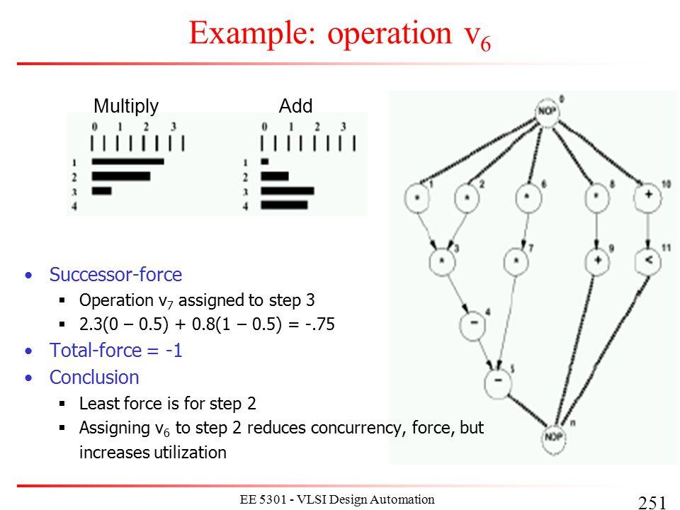 251 EE 5301 - VLSI Design Automation I Example: operation v 6 MultiplyAdd Successor-force  Operation v 7 assigned to step 3  2.3(0 – 0.5) + 0.8(1 –