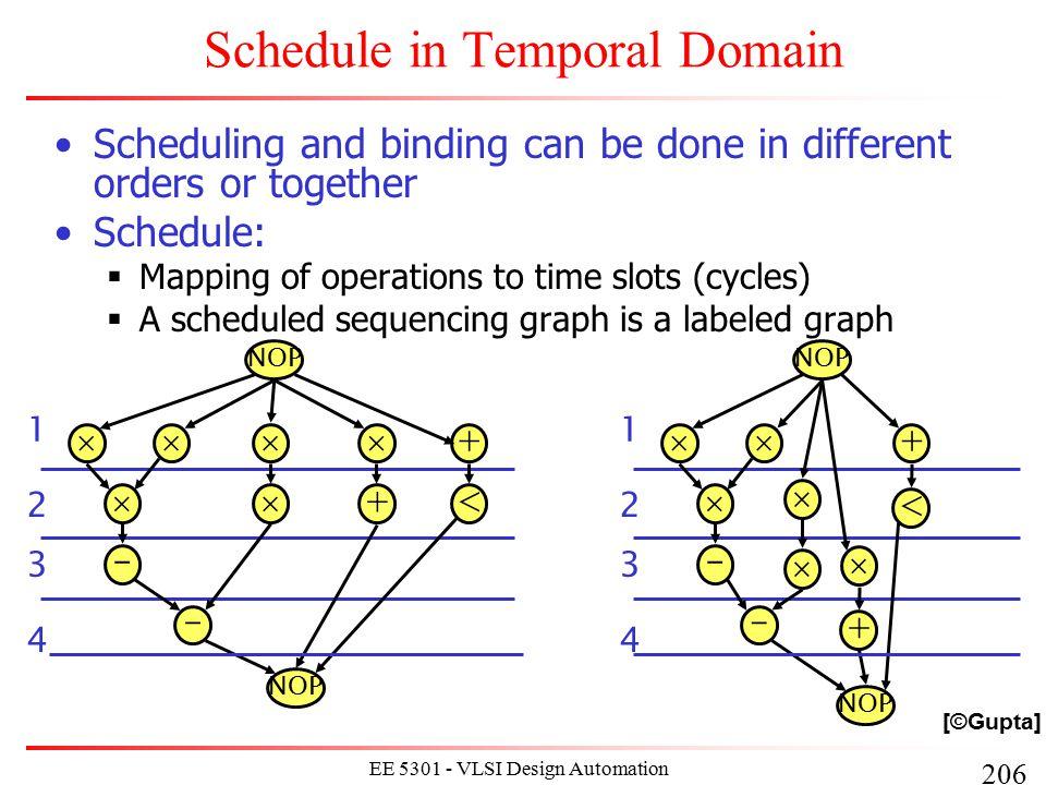 217 EE 5301 - VLSI Design Automation I Start Time vs.