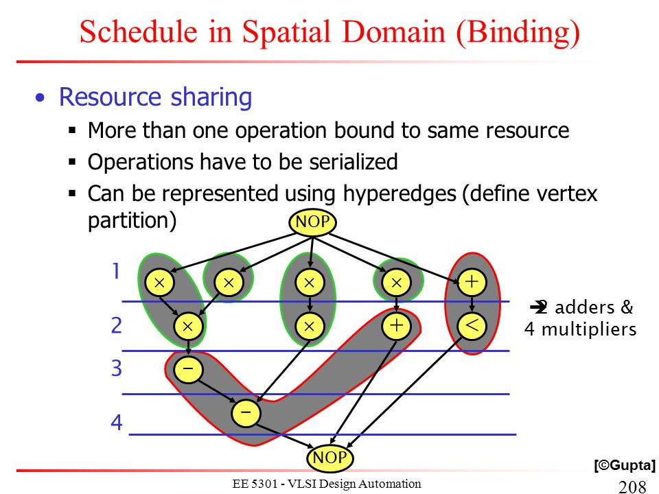 208 EE 5301 - VLSI Design Automation I Schedule in Spatial Domain (Binding) Resource sharing  More than one operation bound to same resource  Operat