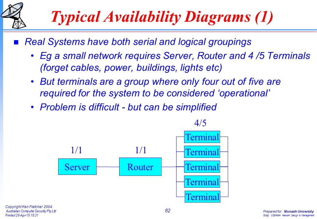 82 Copyright Ken Fletcher 2004 Australian Computer Security Pty Ltd Printed 26-Apr-15 15:31 Prepared for: Monash University Subj: CSE4884 Network Design & Management Typical Availability Diagrams (1) n Real Systems have both serial and logical groupings Eg a small network requires Server, Router and 4 /5 Terminals (forget cables, power, buildings, lights etc) But terminals are a group where only four out of five are required for the system to be considered 'operational' Problem is difficult - but can be simplified Server Router Terminal 1/1 4/5 1/1