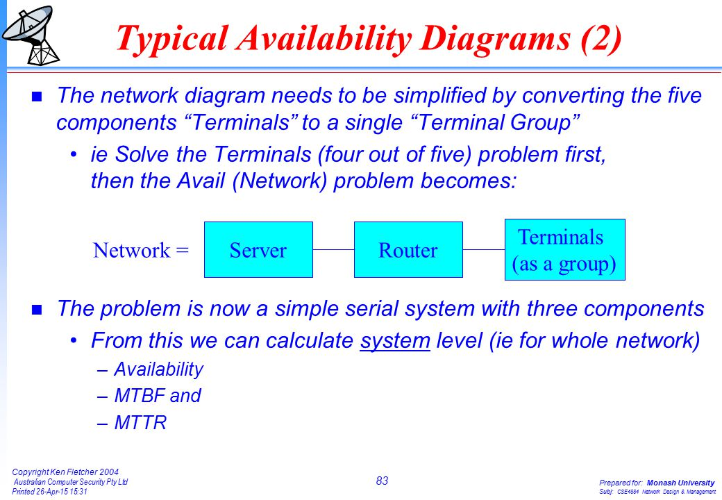 83 Copyright Ken Fletcher 2004 Australian Computer Security Pty Ltd Printed 26-Apr-15 15:31 Prepared for: Monash University Subj: CSE4884 Network Design & Management Typical Availability Diagrams (2) n The network diagram needs to be simplified by converting the five components Terminals to a single Terminal Group ie Solve the Terminals (four out of five) problem first, then the Avail (Network) problem becomes: n The problem is now a simple serial system with three components From this we can calculate system level (ie for whole network) –Availability –MTBF and –MTTR ServerRouter Terminals (as a group) Network =