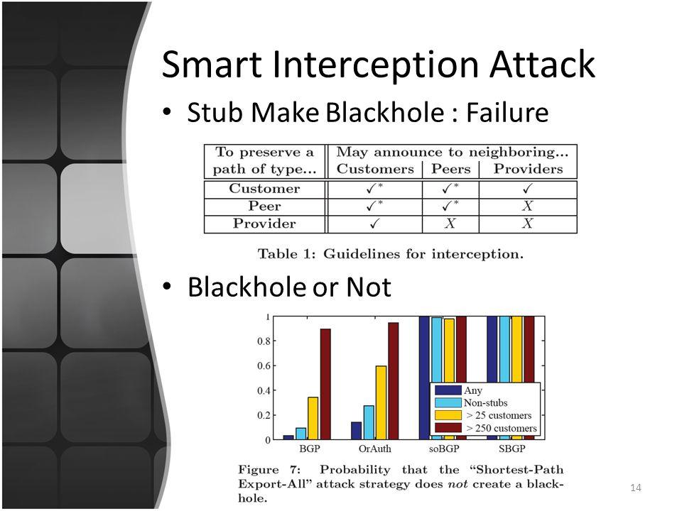 Stub Make Blackhole : Failure Blackhole or Not 14