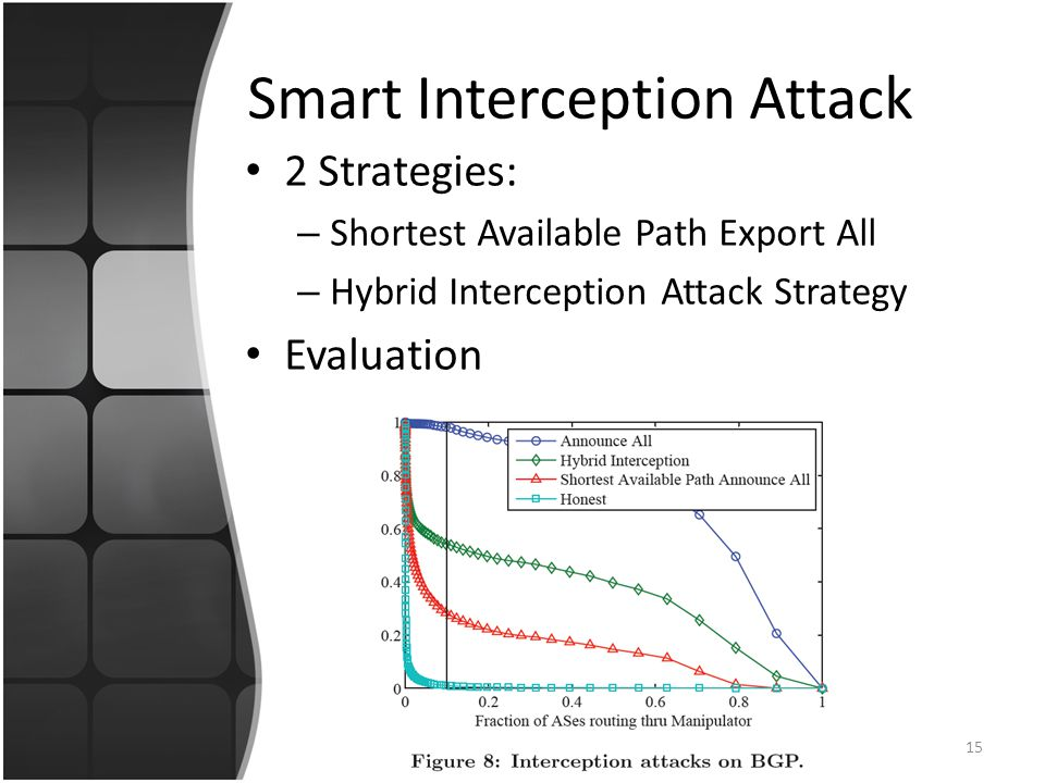 Smart Interception Attack 2 Strategies: – Shortest Available Path Export All – Hybrid Interception Attack Strategy Evaluation 15