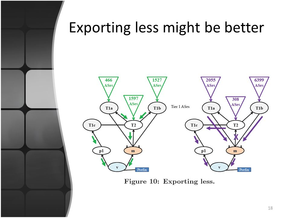 Exporting less might be better 18