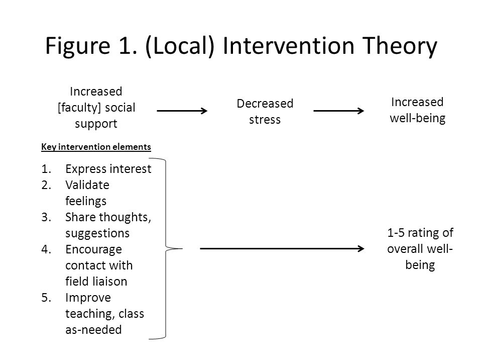 DISCUSSION: Support for Intervention [Overall level of support for intervention based on results (e.g., none, weak, medium, strong) [Provision of specific facts/results supporting overall level of support claim made above]