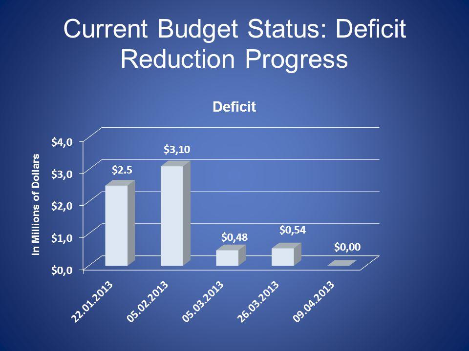 Current Budget Status: Deficit Reduction Progress