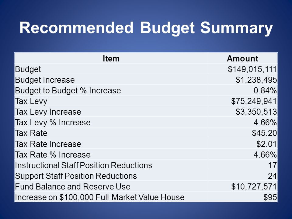 Recommended Budget Summary ItemAmount Budget$149,015,111 Budget Increase$1,238,495 Budget to Budget % Increase0.84% Tax Levy$75,249,941 Tax Levy Incre