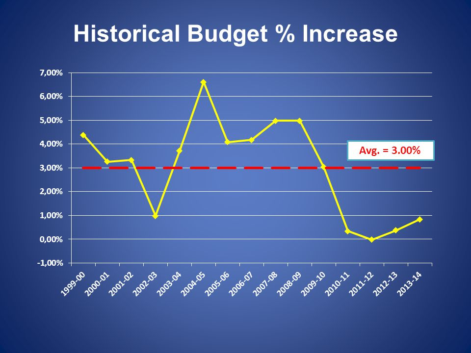 Historical Budget % Increase Avg. = 3.00%