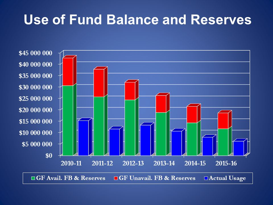 Use of Fund Balance and Reserves