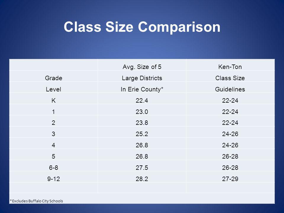 Class Size Comparison Avg.