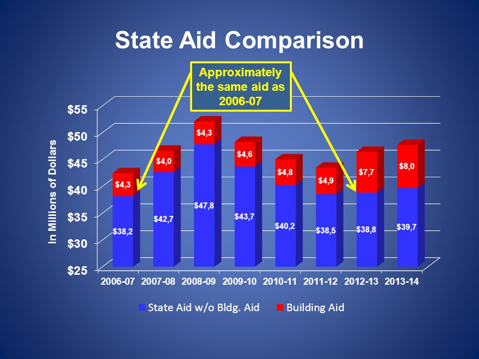 State Aid Comparison In Millions of Dollars $8.1 Million reduction since 2008-09