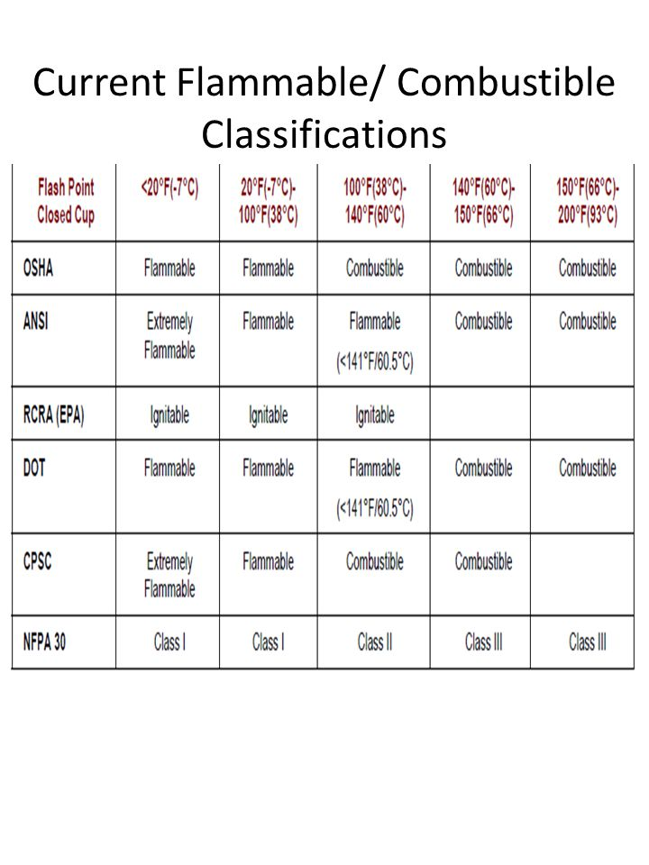 Current Flammable/ Combustible Classifications