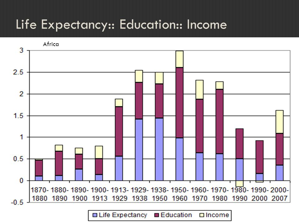 Life Expectancy:: Education:: Income Africa