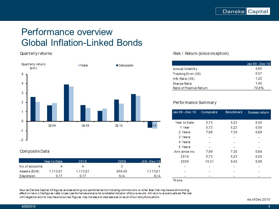 3 Performance overview Global Inflation-Linked Bonds 4/26/2015