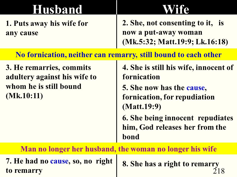 218 Husband 1. Puts away his wife for any cause 2.