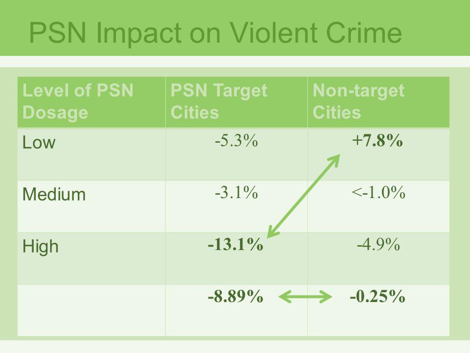 PSN Impact on Violent Crime Level of PSN Dosage PSN Target Cities Non-target Cities Low -5.3%+7.8% Medium -3.1%<-1.0% High -13.1%-4.9% -8.89%-0.25%