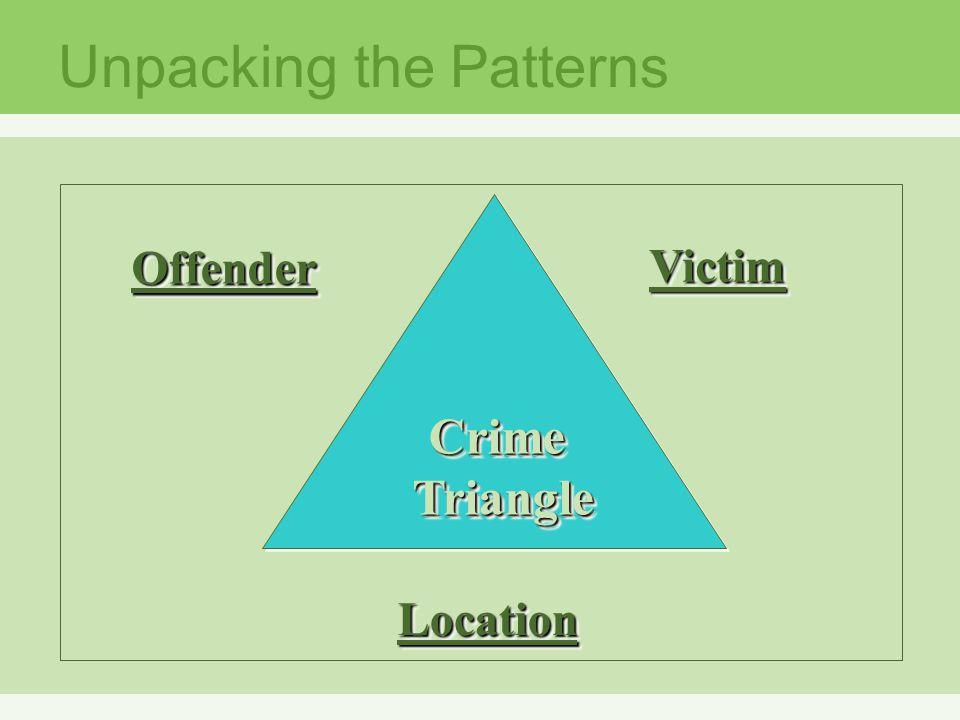 CrimeTriangleCrimeTriangle OffenderOffender VictimVictim LocationLocation Unpacking the Patterns Crime Triangle Outside of triangle: Offender (Left) Victim (right) Location (bottom)