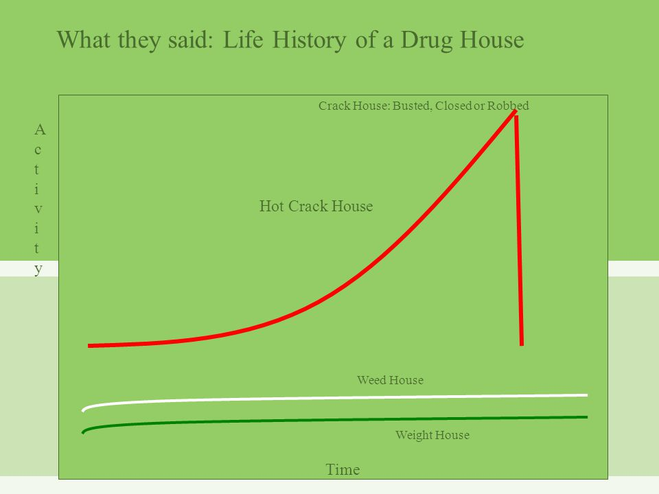 Crack House: Busted, Closed or Robbed Weed House Weight House Time ActivityActivity Hot Crack House What they said: Life History of a Drug House