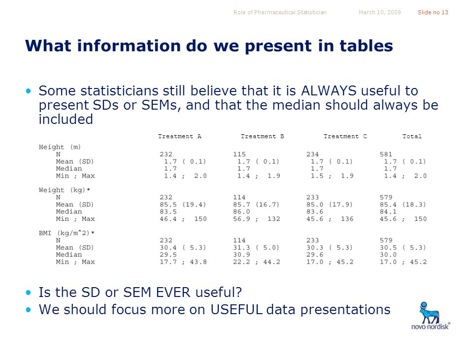 Role of Pharmaceutical StatisticianSlide no 13March 10, 2009 What information do we present in tables Some statisticians still believe that it is ALWAYS useful to present SDs or SEMs, and that the median should always be included Is the SD or SEM EVER useful.