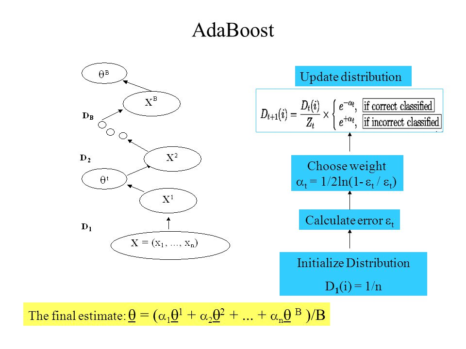 AdaBoost Initialize Distribution D 1 (i) = 1/n Calculate error  t Choose weight  t = 1/2ln(1-  t /  t ) Update distribution The final estimate:  = (  1  1 +  2  2 +...