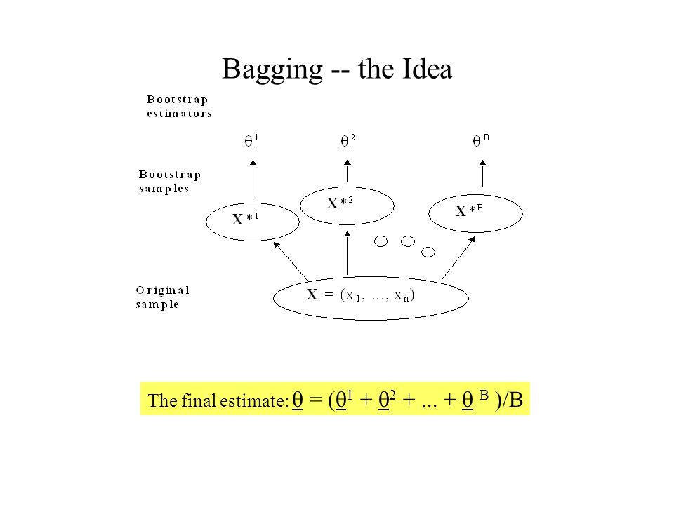 Bagging -- the Idea The final estimate:  = (  1 +  2 +... +  B )/B