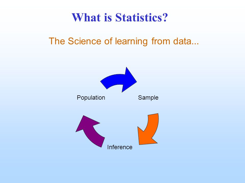 What is Statistics? The Science of learning from data... Sample Inference Population