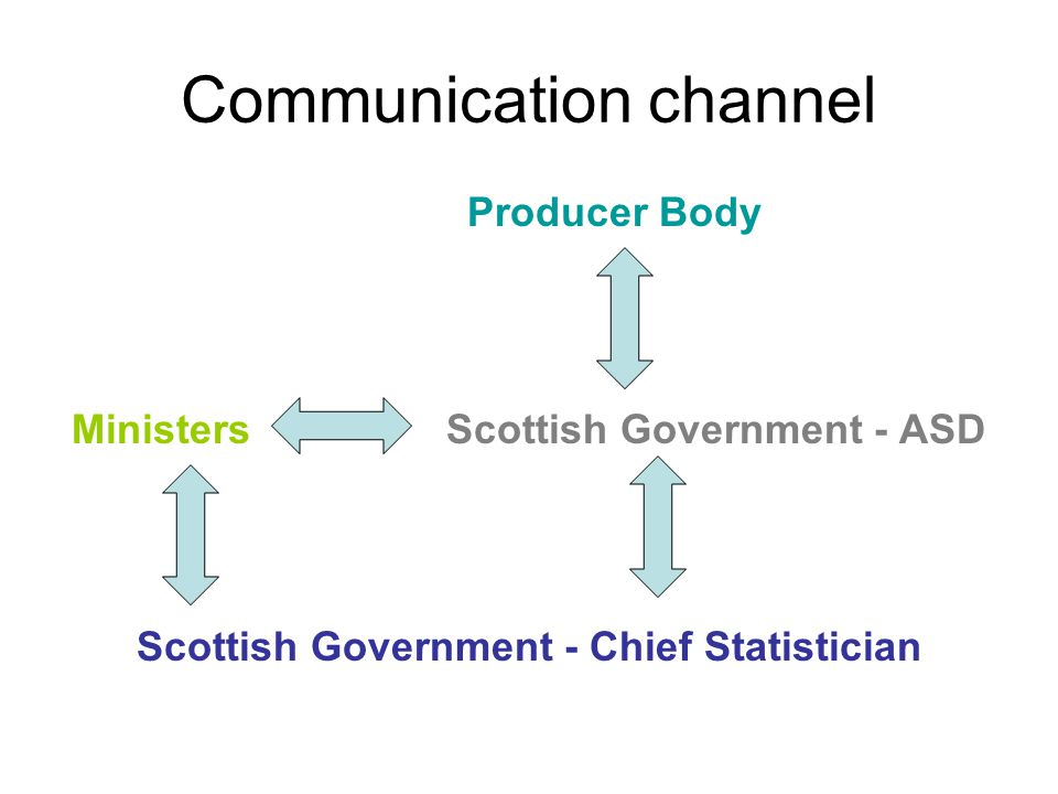 Communication channel Producer Body Ministers Scottish Government - ASD Scottish Government - Chief Statistician