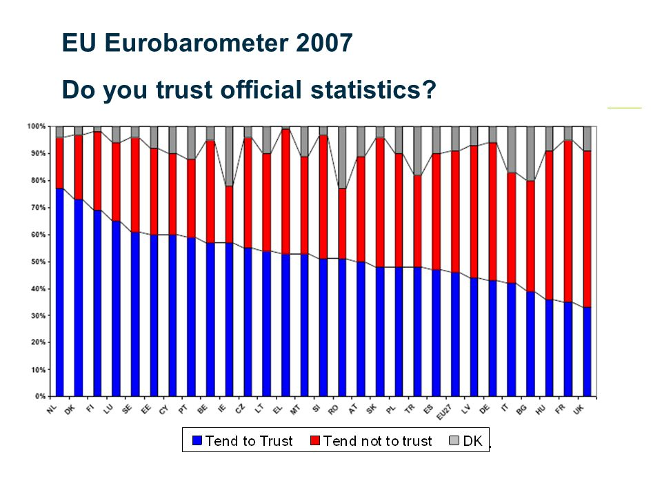 EU Eurobarometer 2007 Do you trust official statistics