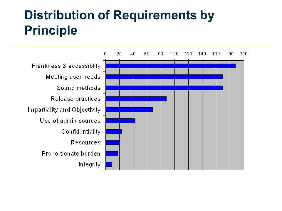 Distribution of Requirements by Principle