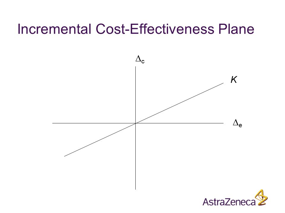 Incremental Cost-Effectiveness Plane cc ee K