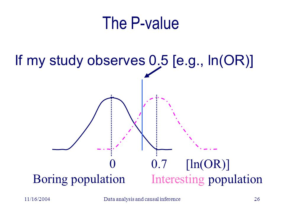 11/16/2004Data analysis and causal inference26 The P-value If my study observes 0.5 [e.g., ln(OR)] 0 Boring population 0.7 [ln(OR)] Interesting population