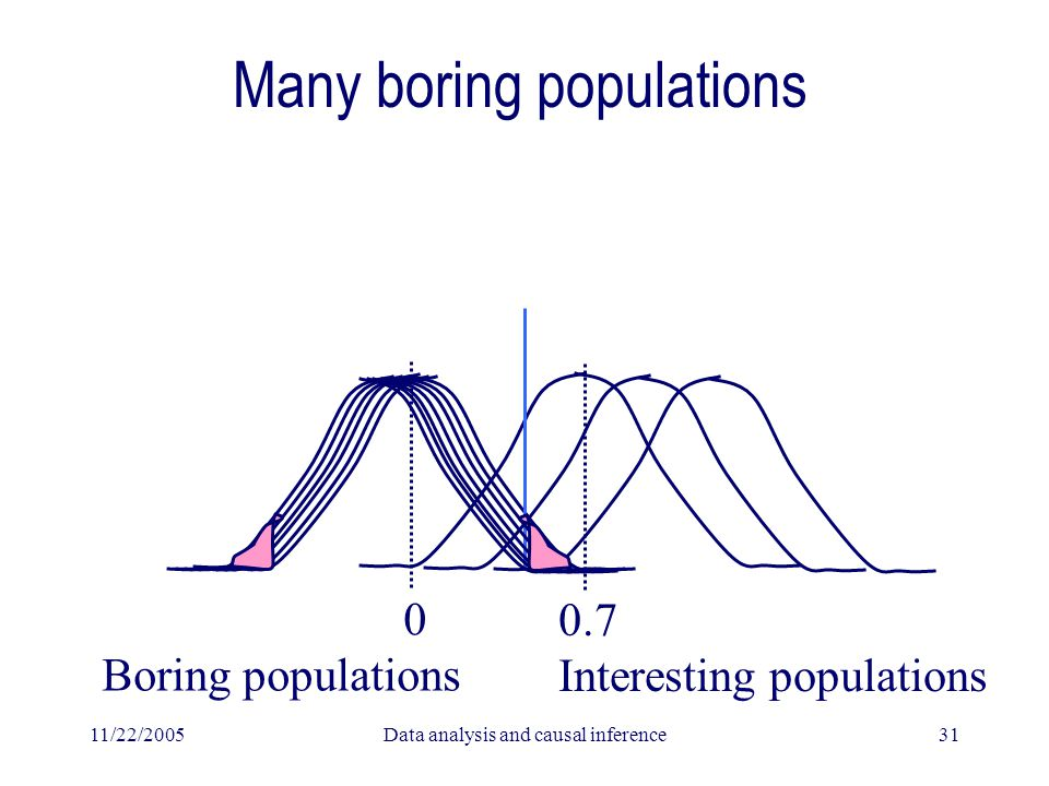 11/22/2005Data analysis and causal inference31 Many boring populations 0 Boring populations 0.7 Interesting populations