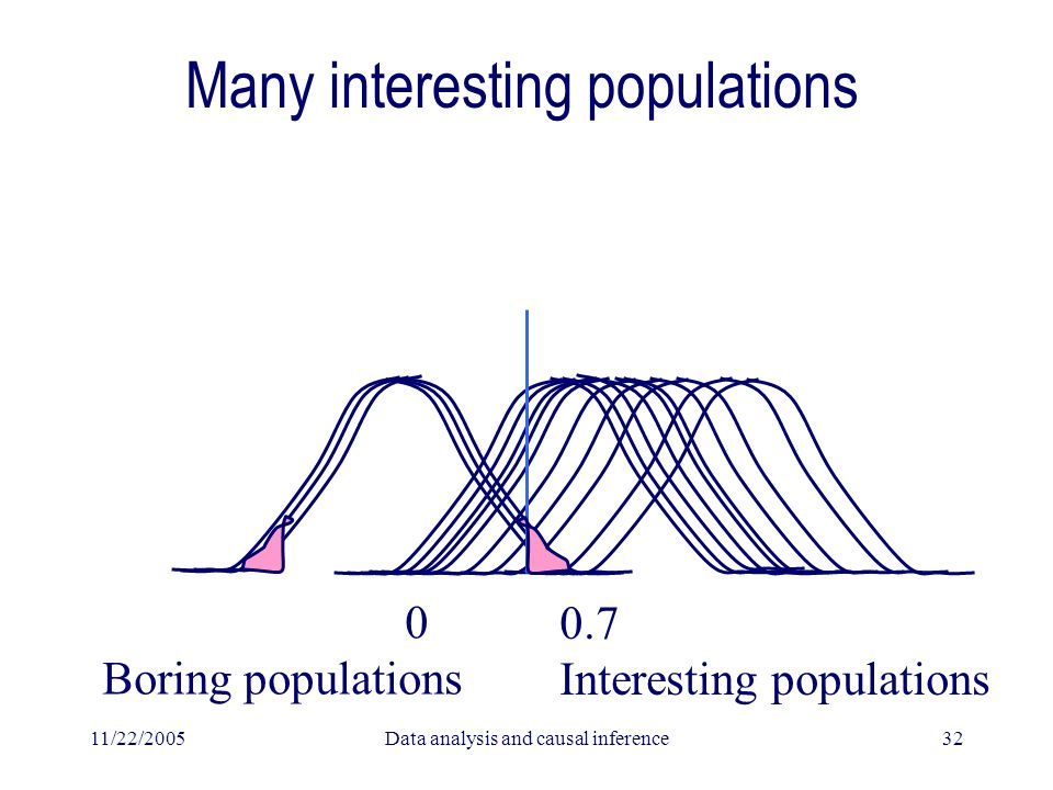 11/22/2005Data analysis and causal inference32 Many interesting populations 0 Boring populations 0.7 Interesting populations