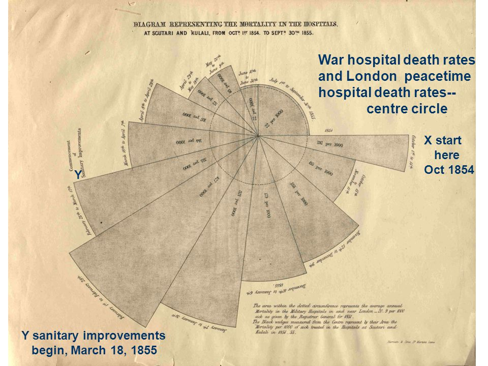 War hospital death rates and London peacetime hospital death rates-- centre circle X start here Oct 1854 Y Y sanitary improvements begin, March 18, 1855